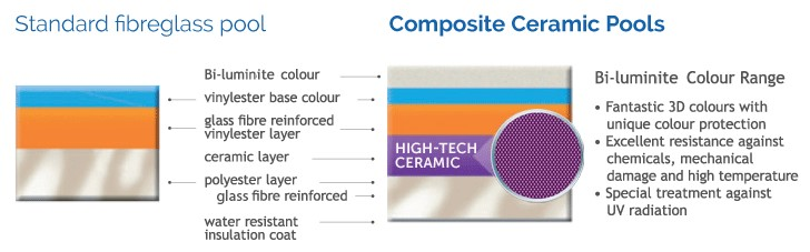 Compass Pool Centre Newcastle Standard Fibreglass vs Ceramic Core Comparison